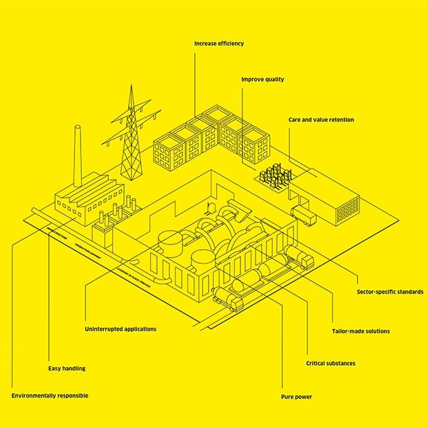 Soluciones industriales completas KARCHER